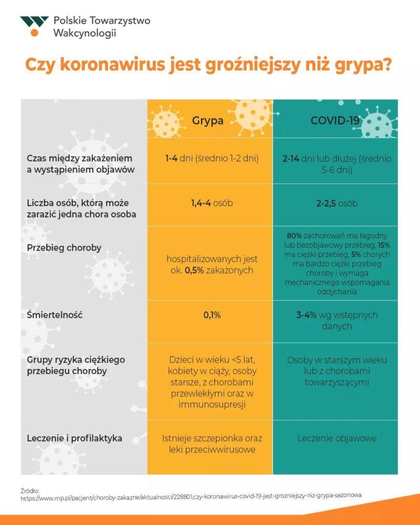 Czy koronawirus jest podobny do grypy? pytania o koronawirusa
